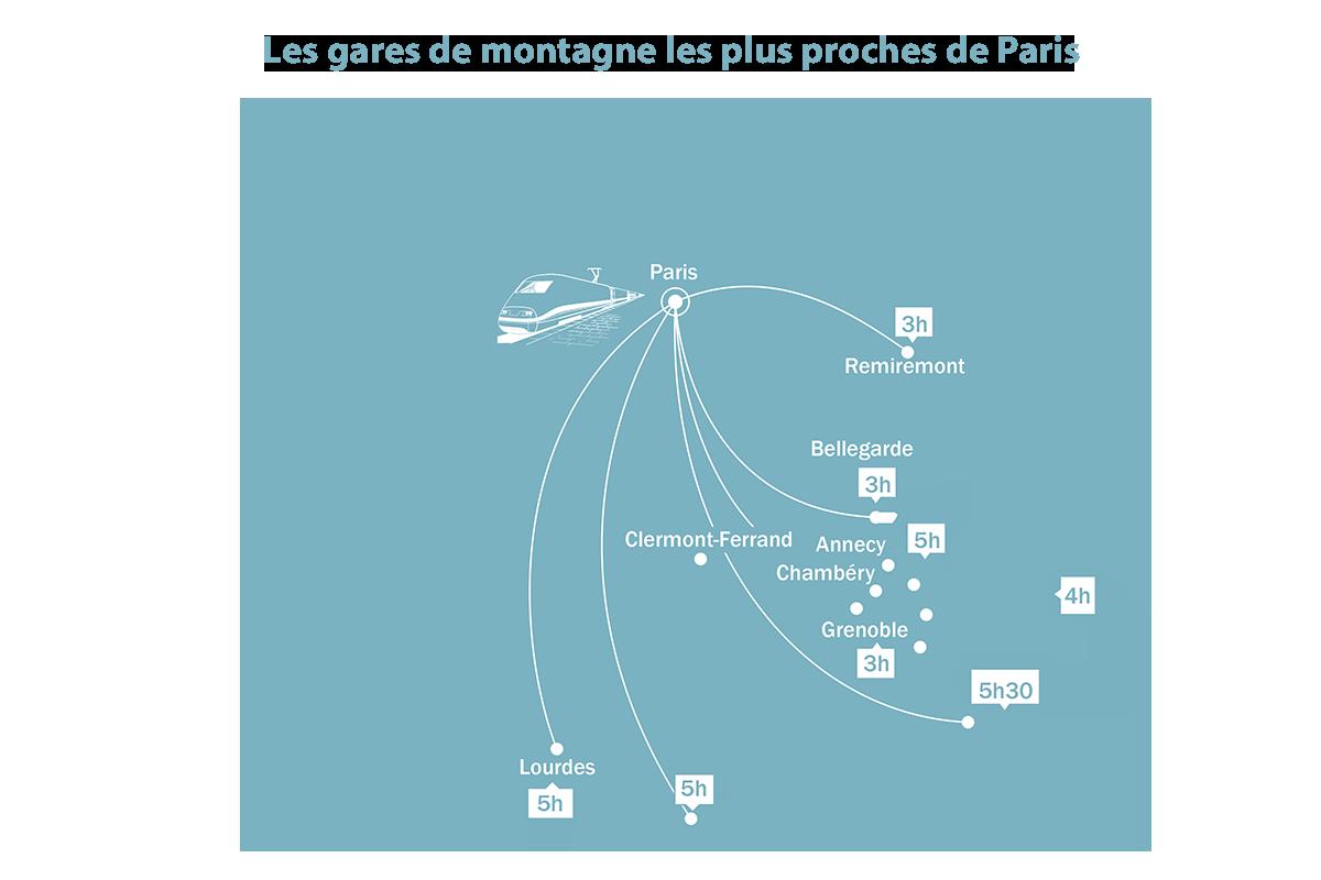les gares de stations les plus proches de Paris